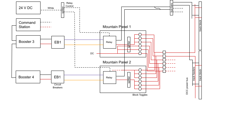 Randall Train Layout Presentation Amp Automation